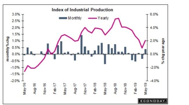 economic data , recession