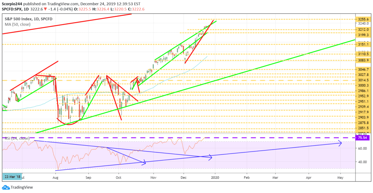 S&P 500, SPX
