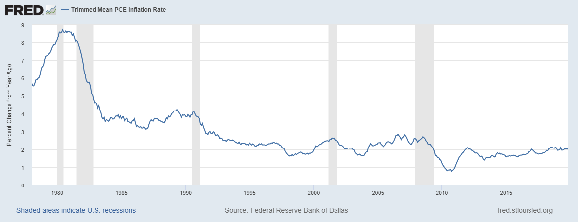 inflation, prediction, 2020