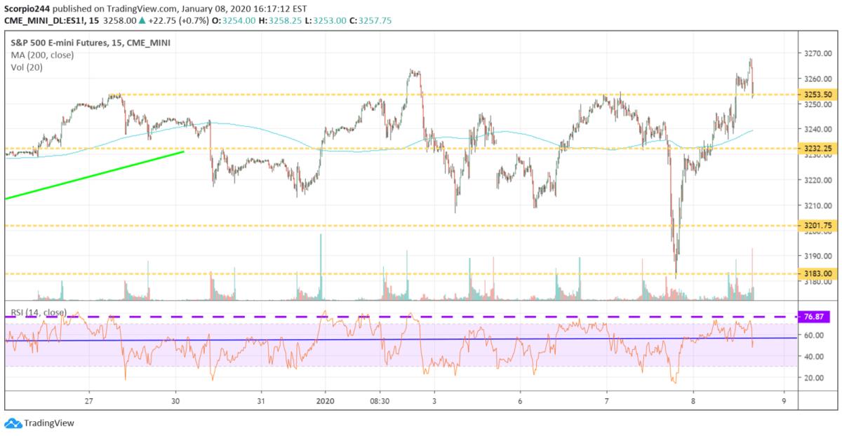 S&P 500, futures
