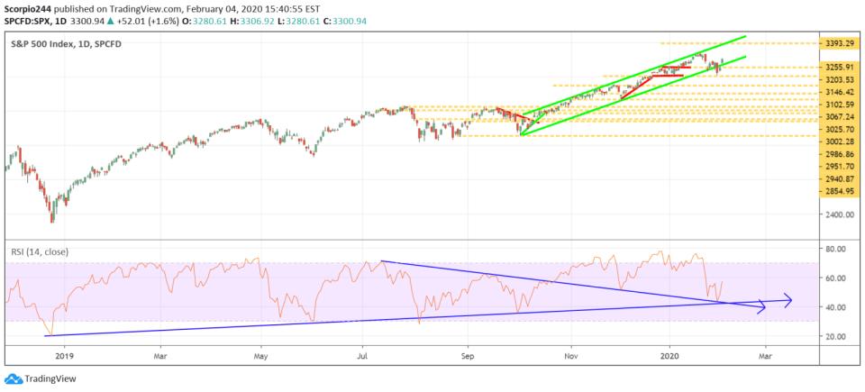 S&P 500 , spx