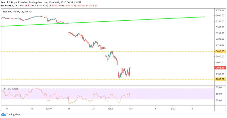 S&P 500,