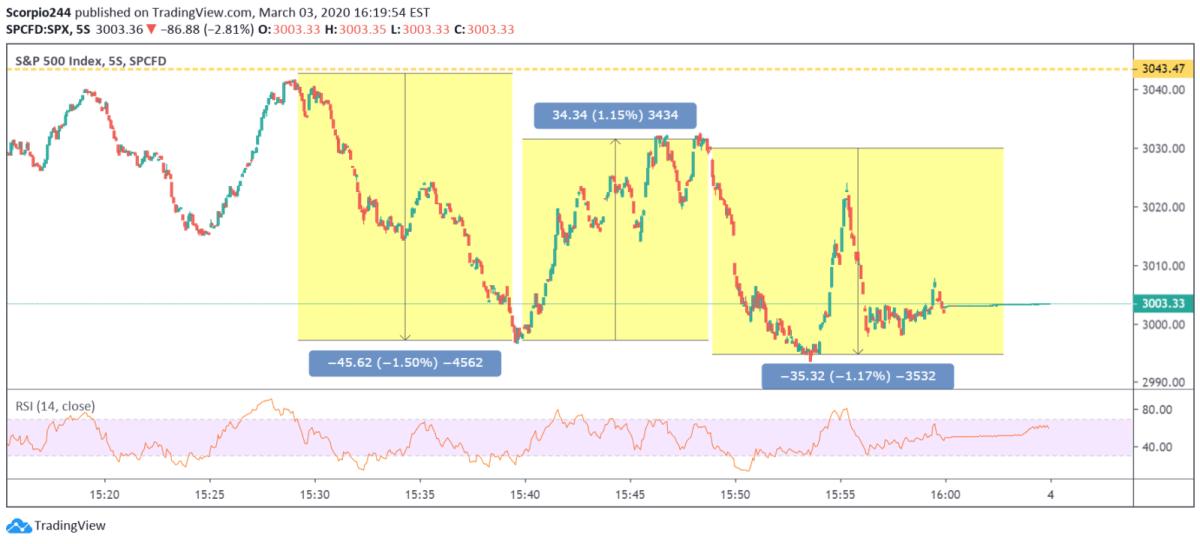 spx, S&P 500