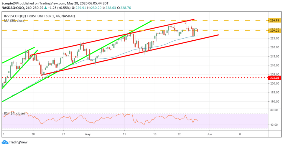 NASDAQ 100, qqq
