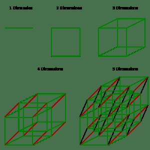 analogía de 1 a 5 dimensiones