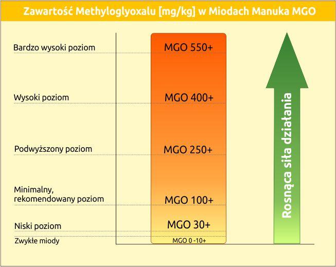 Zawartosc_methylglyoxalu_w_miodach_manuka