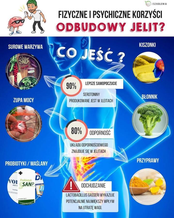 Nie można po prostu wziąć probiotyku i liczyć, że nasz organizm zregeneruje się w 100% (bez zmiany nawyków za dużo nie zdziałamy) .