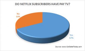 Netflix cord-cutters 'on the up'