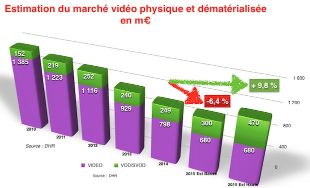 Le marché vidéo français dans l'impasse