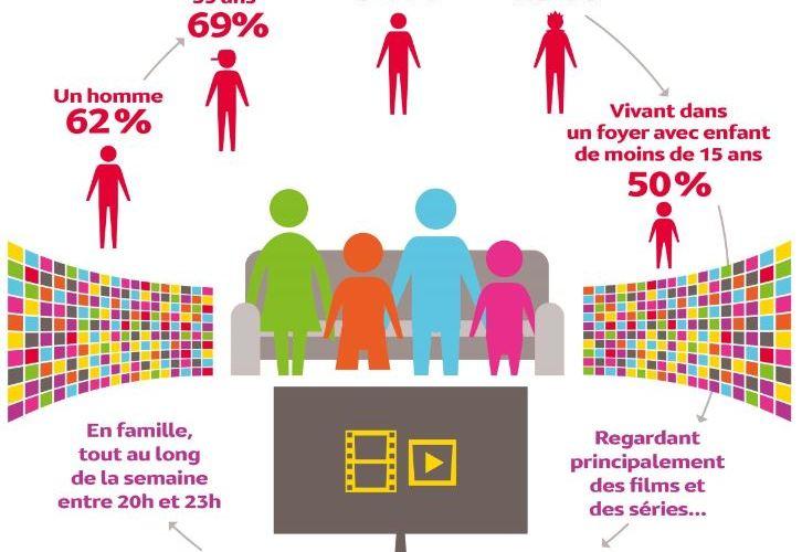 SVOD : 9 Français sur 10 restent à convaincre