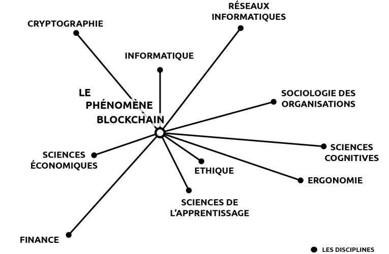 Que nous veut la blockchain?