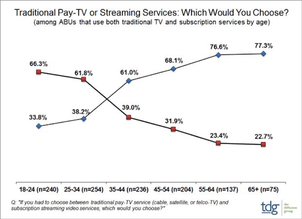 SVOD ou Télévision Payante : quoi choisir ?