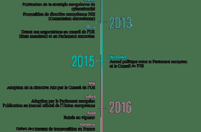 Opérateurs de Services Essentiels (OSE) et Opérateurs d'Importance Vitale (OIV)