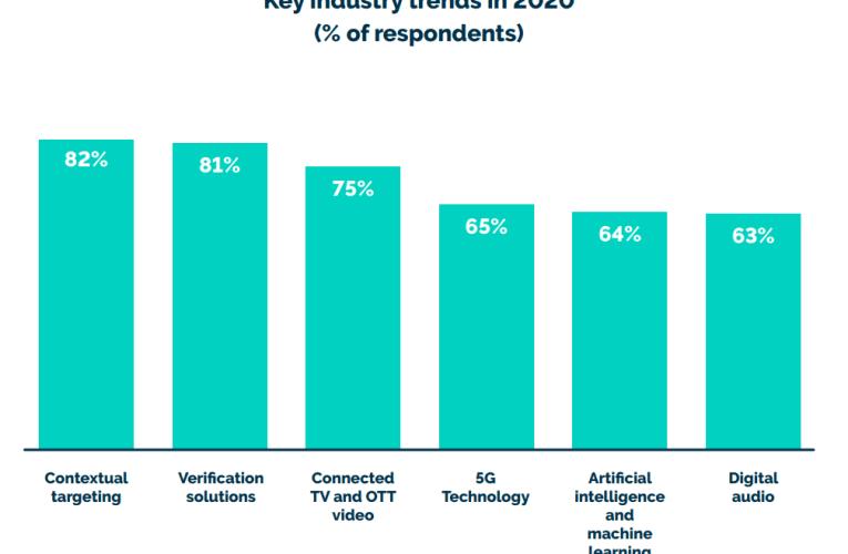 Publicité digitale en 2020: protection des données personnelles, ROI, ciblage contextuel et OTT