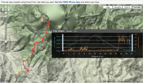 summit-trail-graph