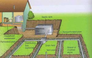 Septic Inspection Requirements