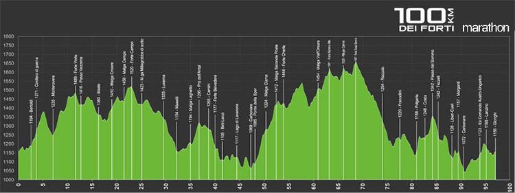 foto del profilo altimetrico della 100 km dei forti Marathon