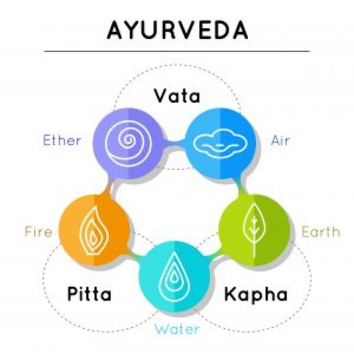 What is Ayurveda? | Beginner Ayurveda