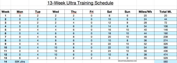 13-week 50k run schedule