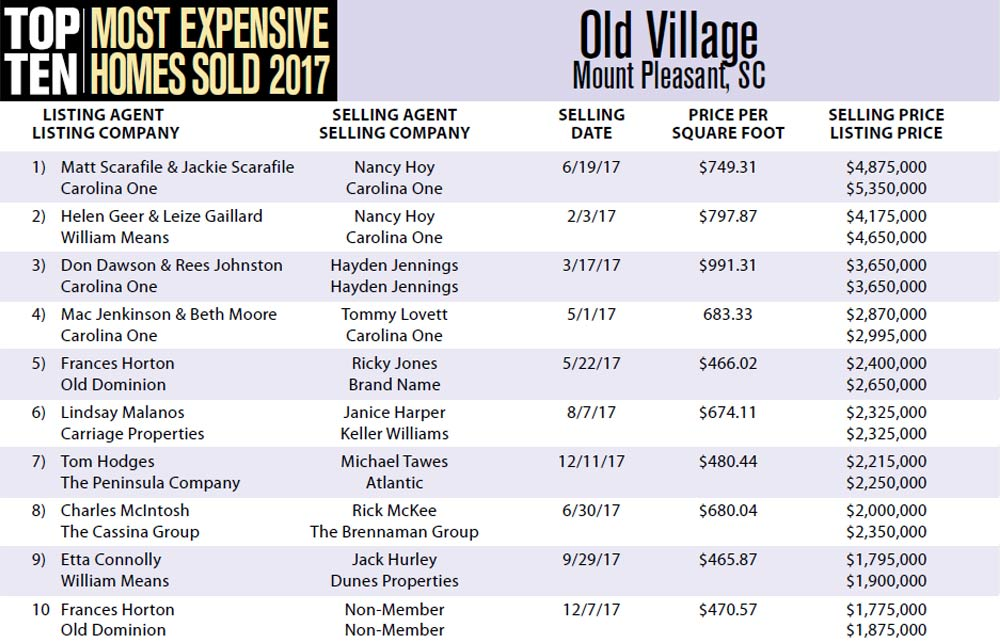 2017 Top Ten Most Expensive Homes Sold in Old Village, Mount Pleasant, South Carolina