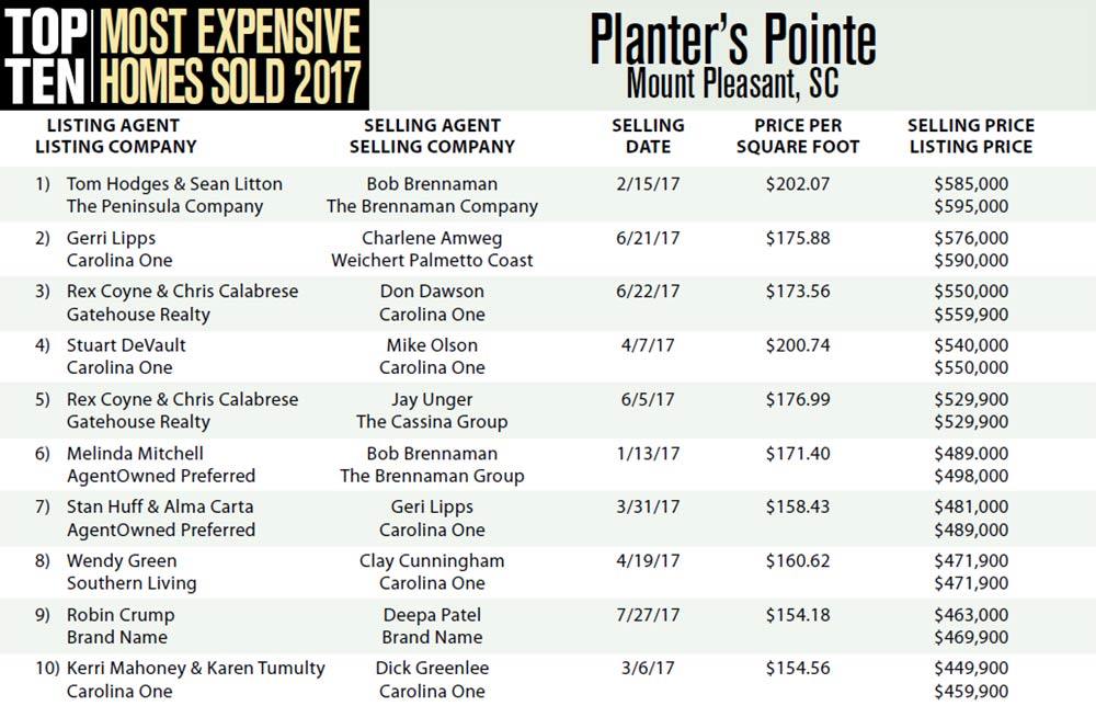 Top Ten Most Expensive Homes Sold in 2017 in Planter's Pointe, Mount Pleasant, South Carolina