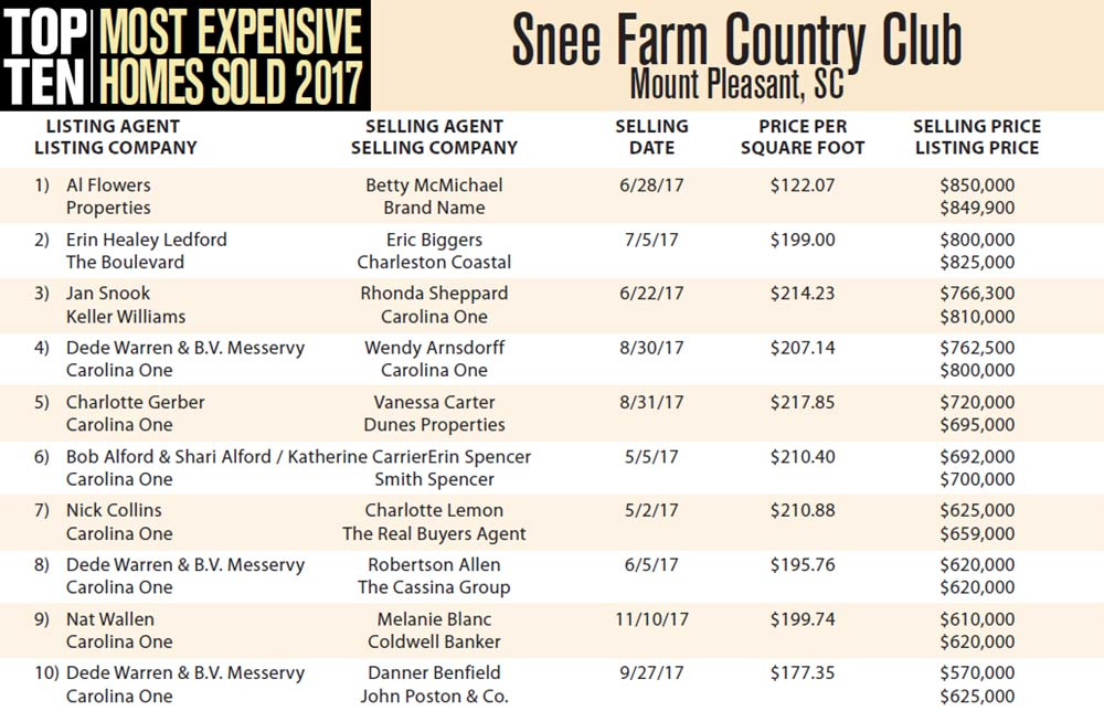 Top Ten Most Expensive Homes Sold in 2017 in Snee Farm Country Club, Mount Pleasant, South Carolina