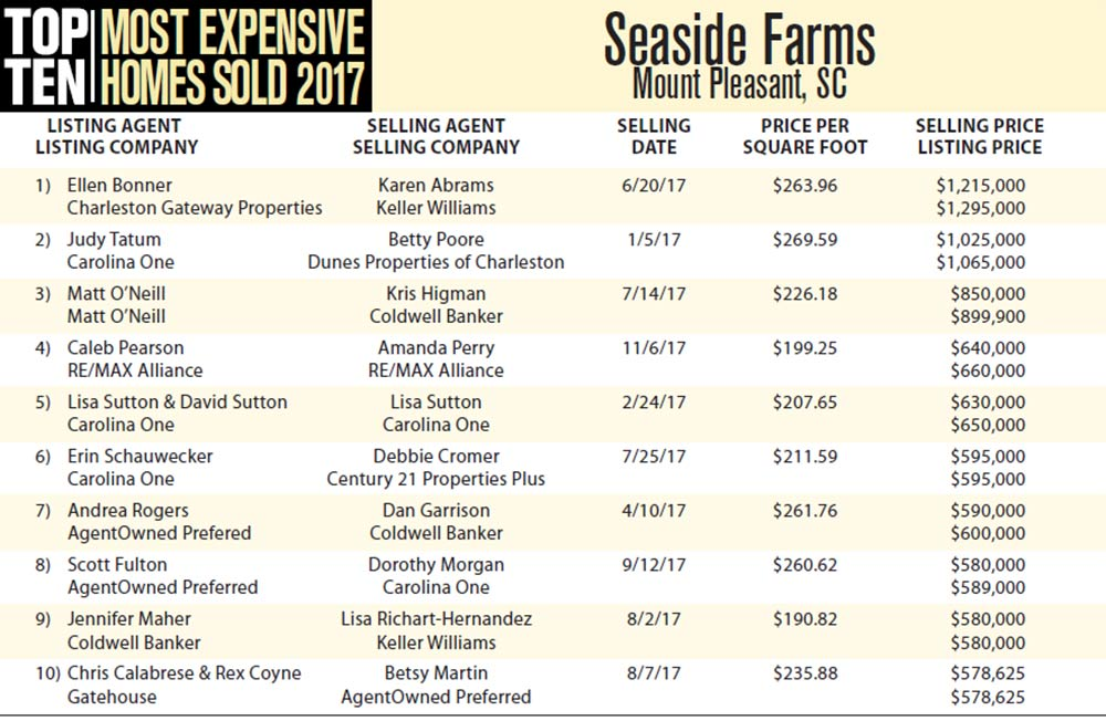 2017 Seaside Farms, Mount Pleasant Top Ten Most Expensive Homes Sold