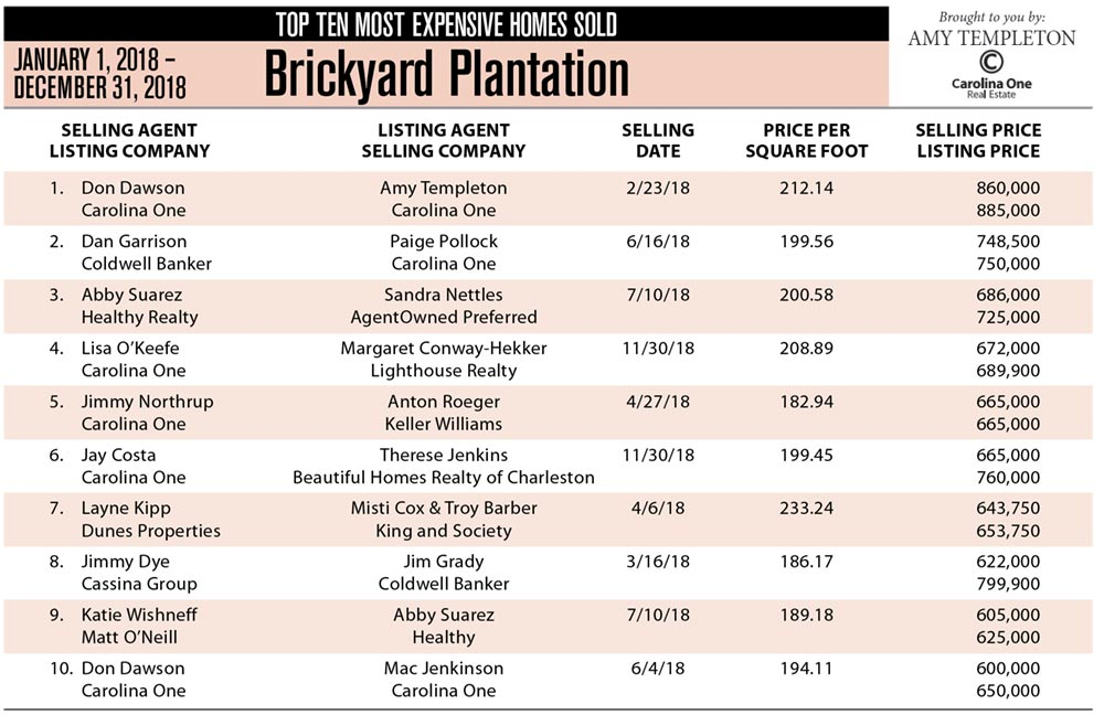 2018's Top Ten Most Expensive Homes Sold in Brickyard Plantation, Mount Pleasant