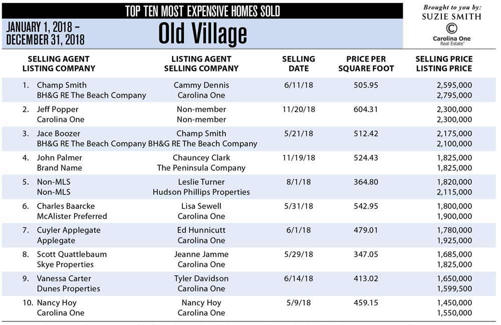 2018 Top 10 Most Expensive Homes Sold in Old Village, Mount Pleasant