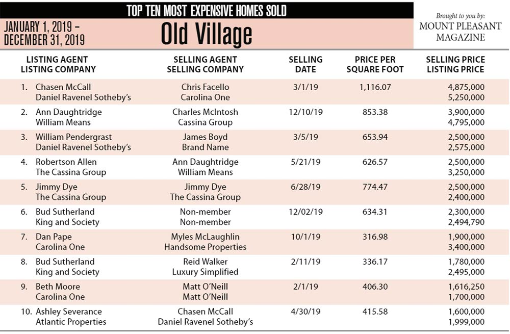Old Village, Mount Pleasant Top Ten Most Expensive Homes Sold in 2019