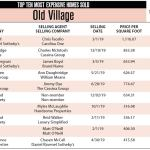 Old Village Top Ten Most Expensive Homes in 2019