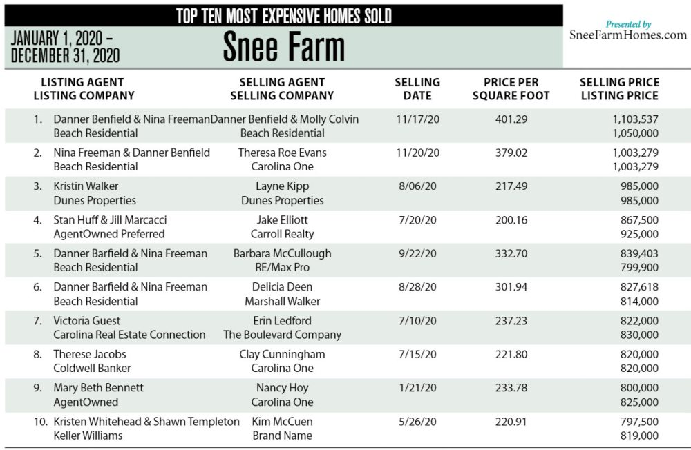2020 Top Ten Most Expensive Homes Sold in Snee Farm, Mount Pleasant, SC