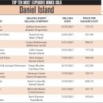 2021 Daniel Island Top 10 Most Expensive Homes Sold