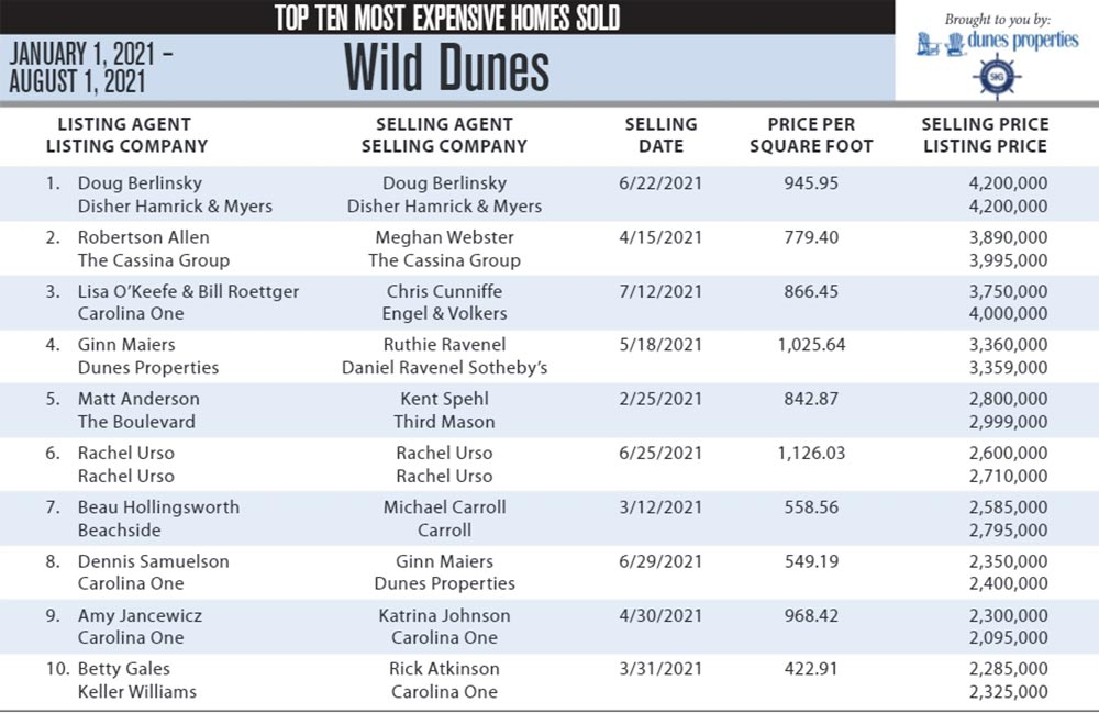 2021 Wild Dunes, Isle of Palms SC Top 10 Most Expensive Homes Sold