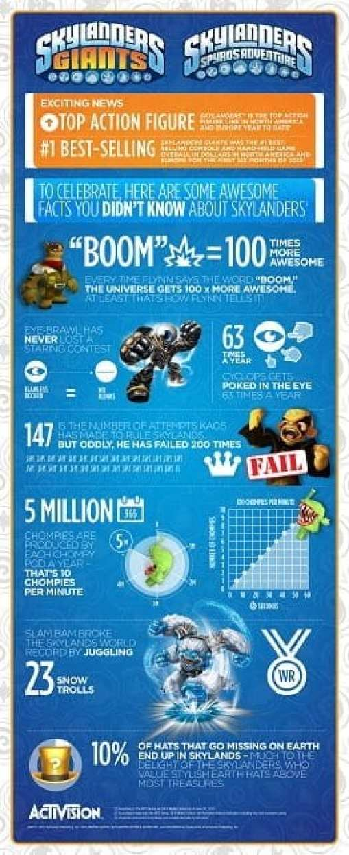 1585 Skylanders Success Infographic_20_max-res