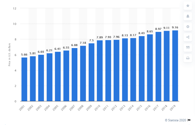 Rise of theater ticket prices 2001-2019