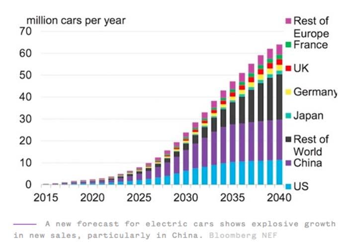 Se prevé un crecimiento explosivo de los vehículos eléctricos, especialmente en China (Fuente - NBC News via Bloomberg New Energy Finance)