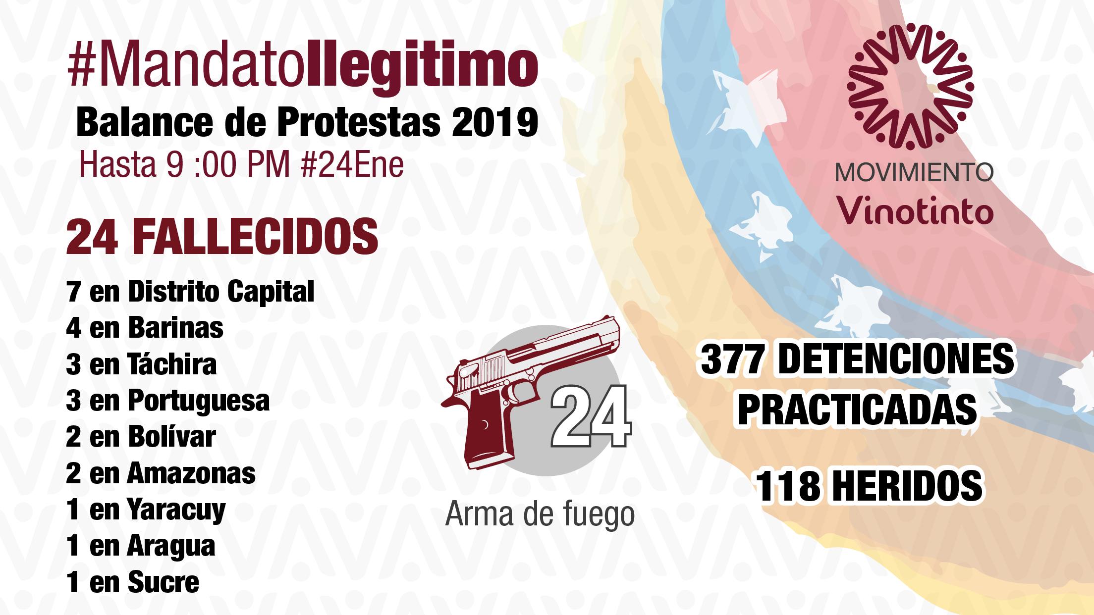 Fallecidos en protestas 2019 #25Ene