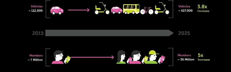 carsharing market analysis