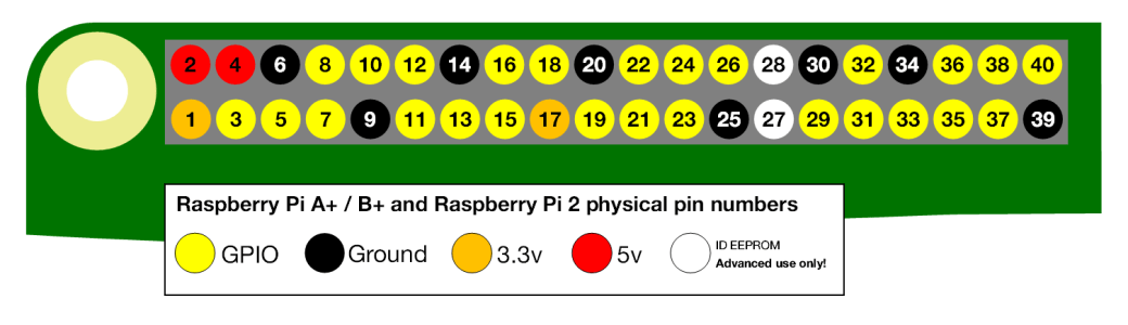 physical-pin-numbers