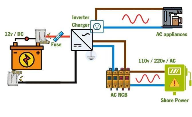 the best rv inverter charger for van life  worthy alternatives