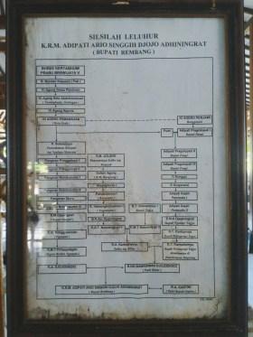 Kartini's whole family tree.