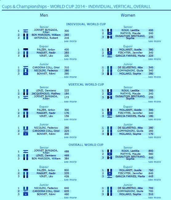 Esqui de Montaña Copa del Mundo 2014 Rankings tras Diablerets