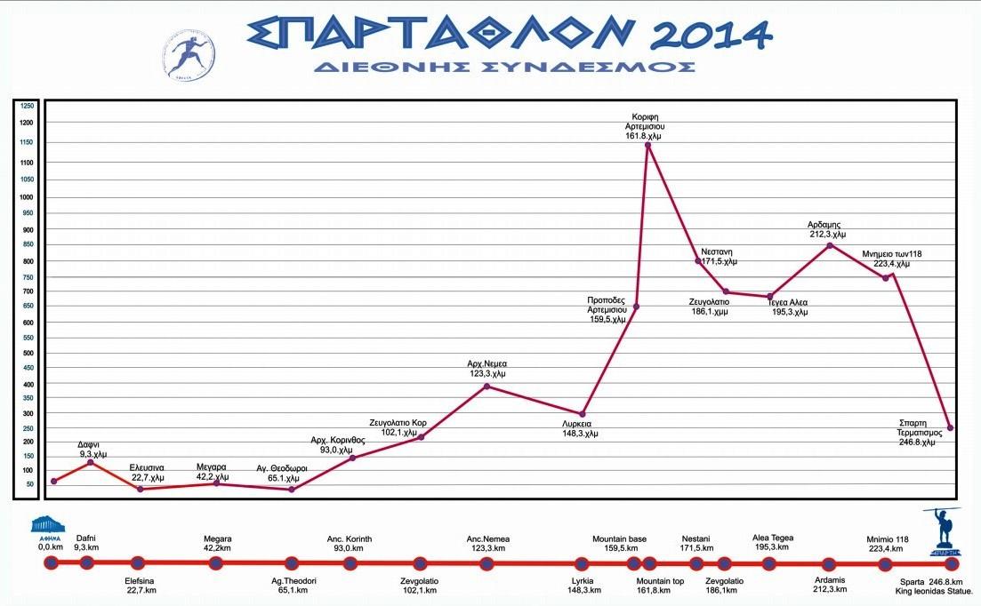 spartathlon-2014-race-profile-perfil-de-carrera.jpg