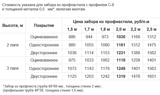 Náklady na instalaci plotu z projektového na klíč