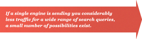 If a single engine is sending you considerably less traffic for a wide range of search queries, a small number of possibilities exist.