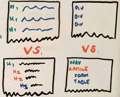 Photo of hand drawn images comparing different page structures.