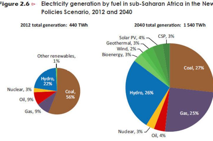 Electricity Generation in sub-saharan-Africa-by-2040