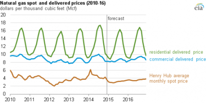 Natural Gas spot and delivered prices; Image: EIA