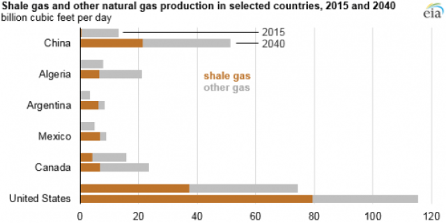 EIA-shale-gas-boosting-global-natural-gas-production-growth-530x265
